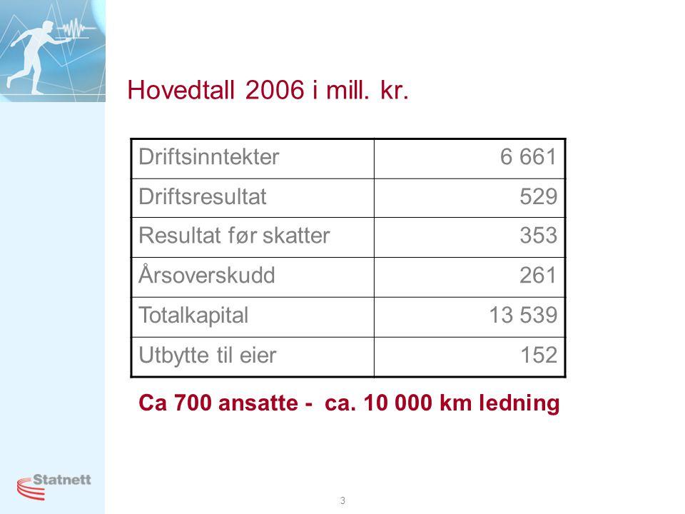 Hovedtall 2006 i mill. kr. Driftsinntekter 6 661 Driftsresultat 529