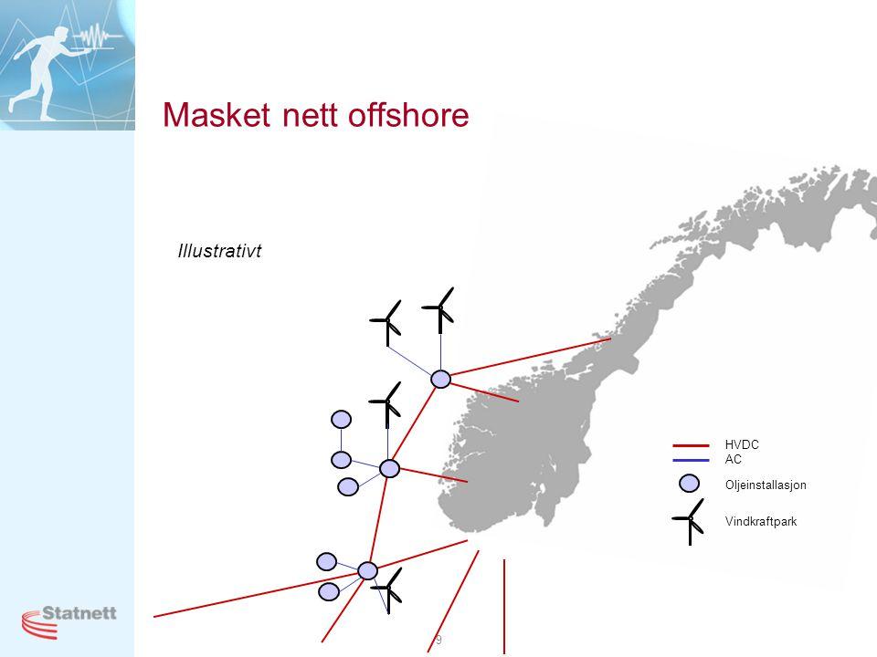 Masket nett offshore Illustrativt HVDC AC Oljeinstallasjon