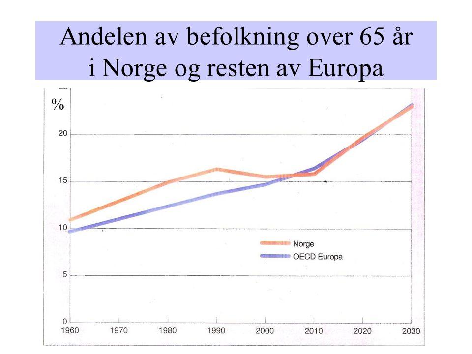 Andelen av befolkning over 65 år i Norge og resten av Europa