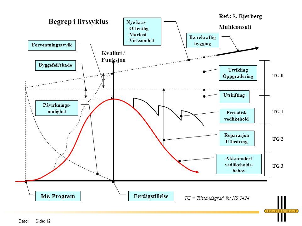 Begrep i livssyklus Ref.: S. Bjørberg Multiconsult Kvalitet / Funksjon