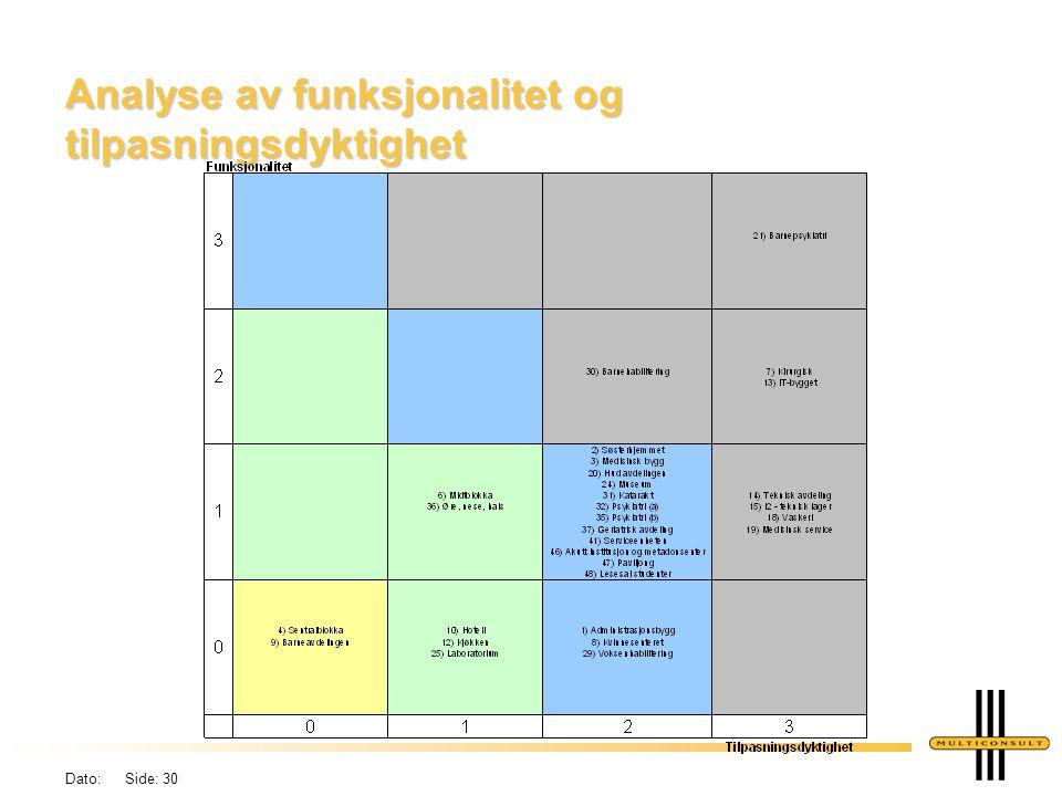 Analyse av funksjonalitet og tilpasningsdyktighet
