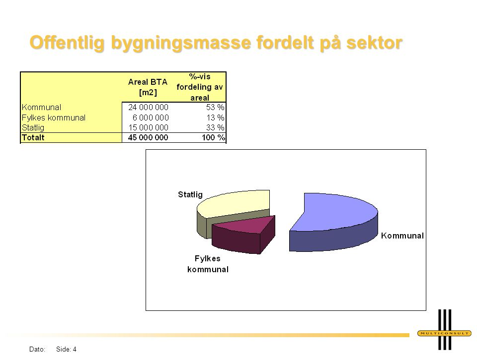 Offentlig bygningsmasse fordelt på sektor