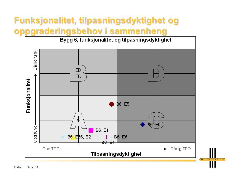 Funksjonalitet, tilpasningsdyktighet og oppgraderingsbehov i sammenheng