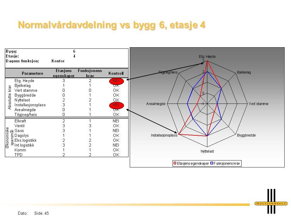 Normalvårdavdelning vs bygg 6, etasje 4