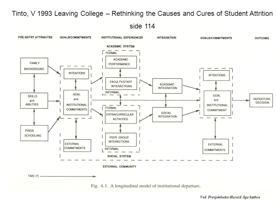Tinto, V 1993 Leaving College – Rethinking the Causes and Cures of Student Attrition