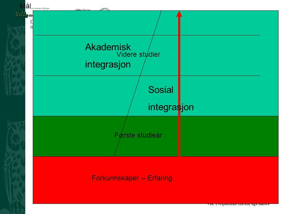 Akademisk integrasjon Sosial integrasjon Mål Videre studier