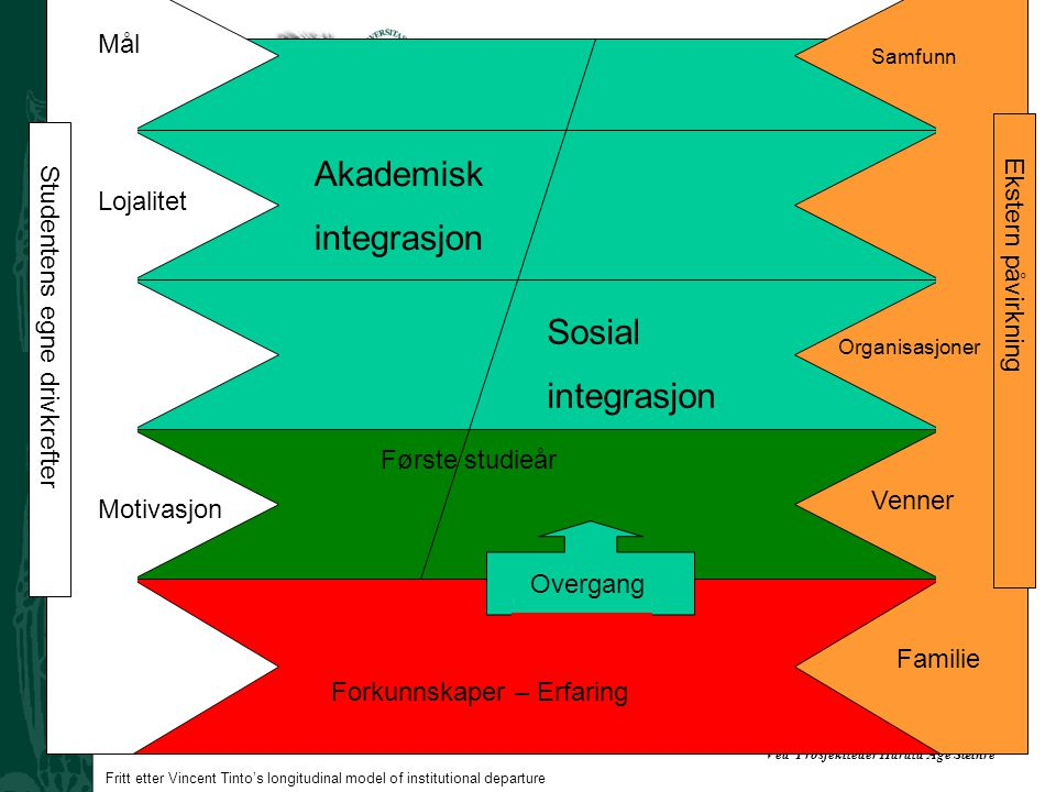 Akademisk integrasjon Sosial integrasjon Mål Lojalitet