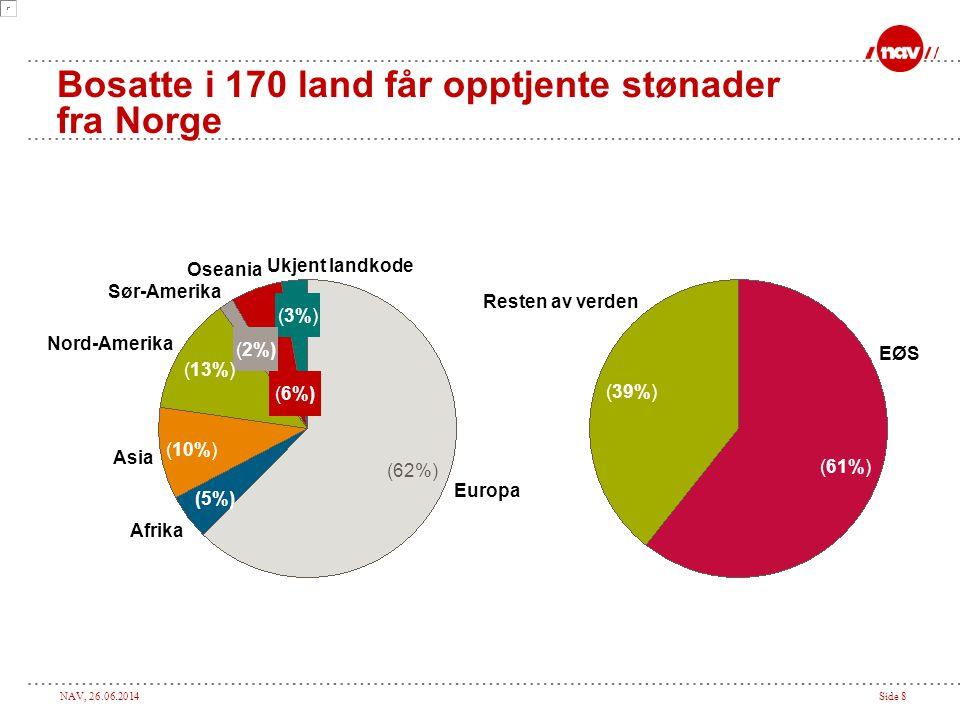 Bosatte i 170 land får opptjente stønader fra Norge