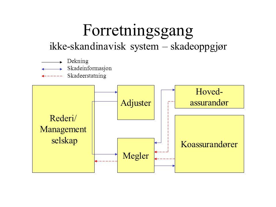 Forretningsgang ikke-skandinavisk system – skadeoppgjør