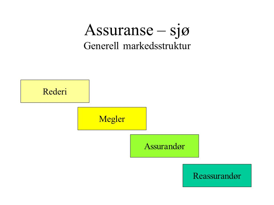 Assuranse – sjø Generell markedsstruktur