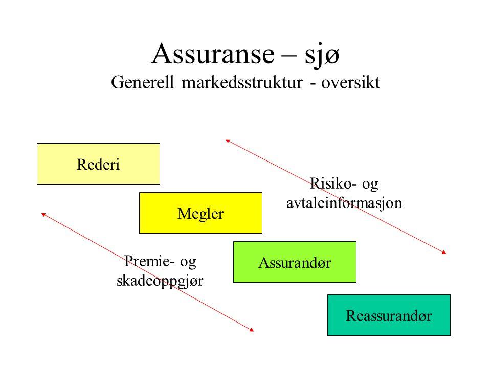 Assuranse – sjø Generell markedsstruktur - oversikt