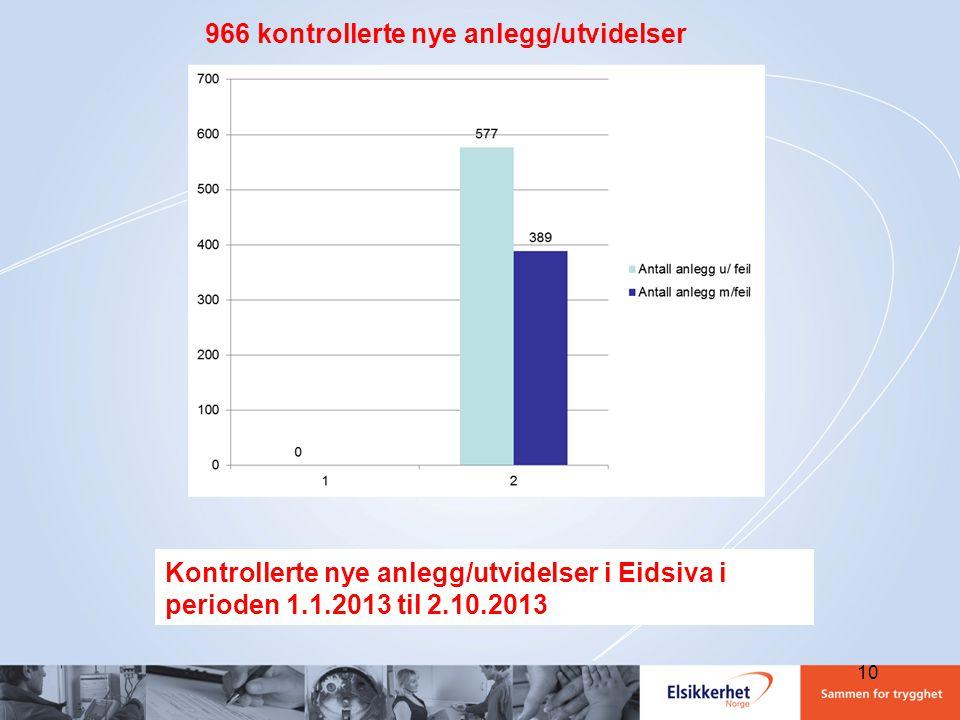 966 kontrollerte nye anlegg/utvidelser