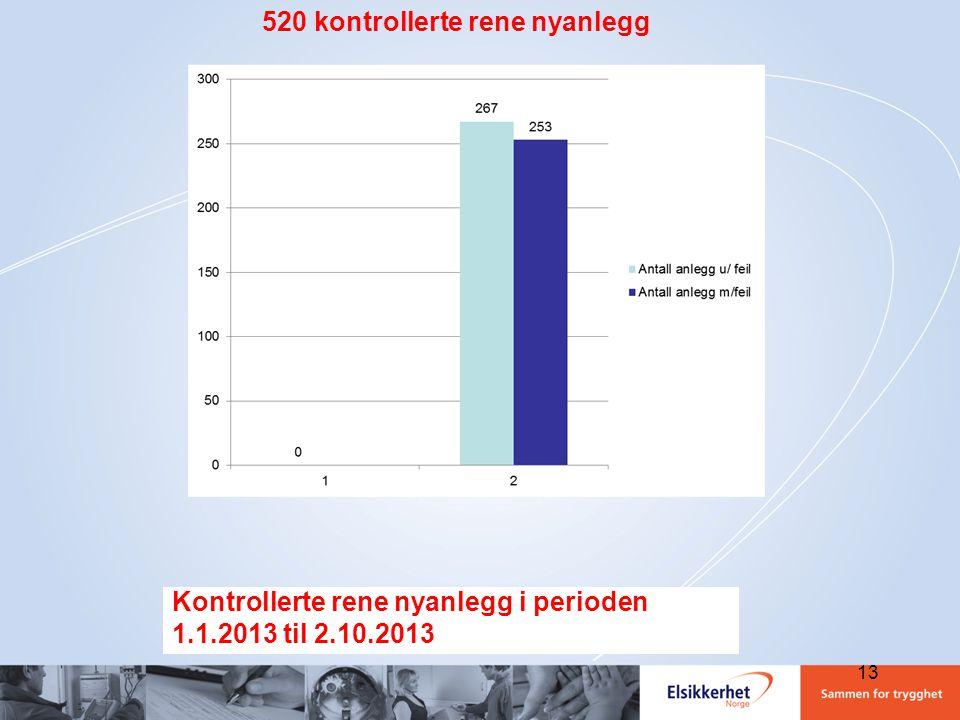 Kontrollerte rene nyanlegg i perioden 1.1.2013 til 2.10.2013