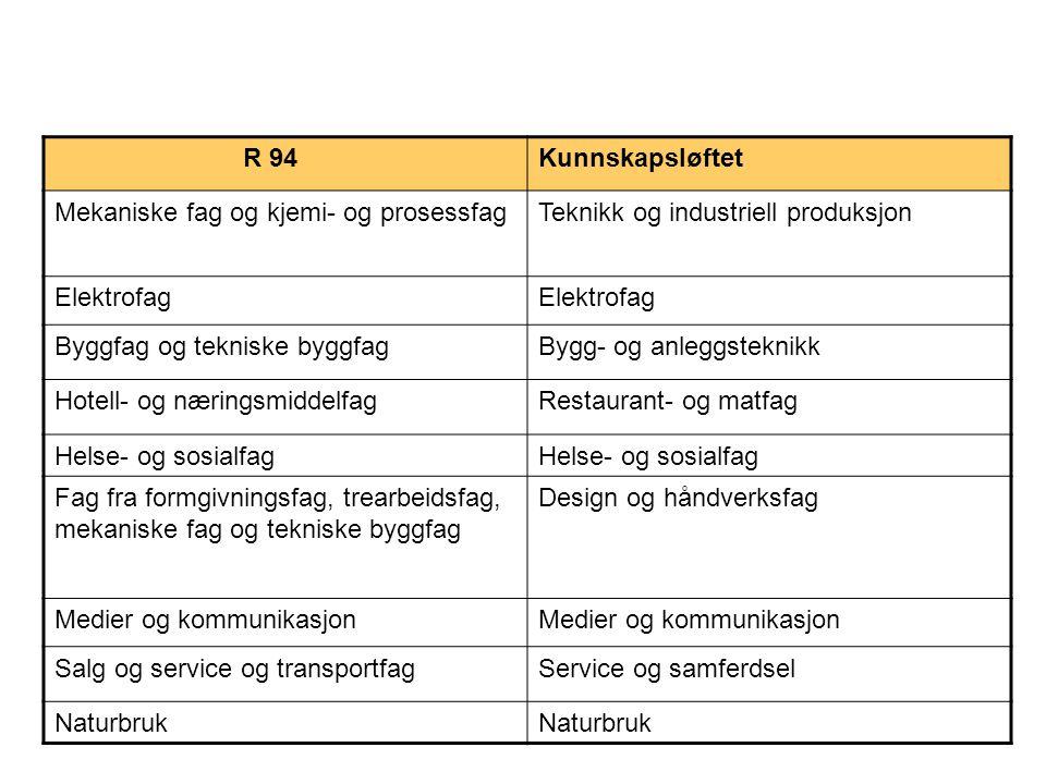 R 94 Kunnskapsløftet. Mekaniske fag og kjemi- og prosessfag. Teknikk og industriell produksjon. Elektrofag.