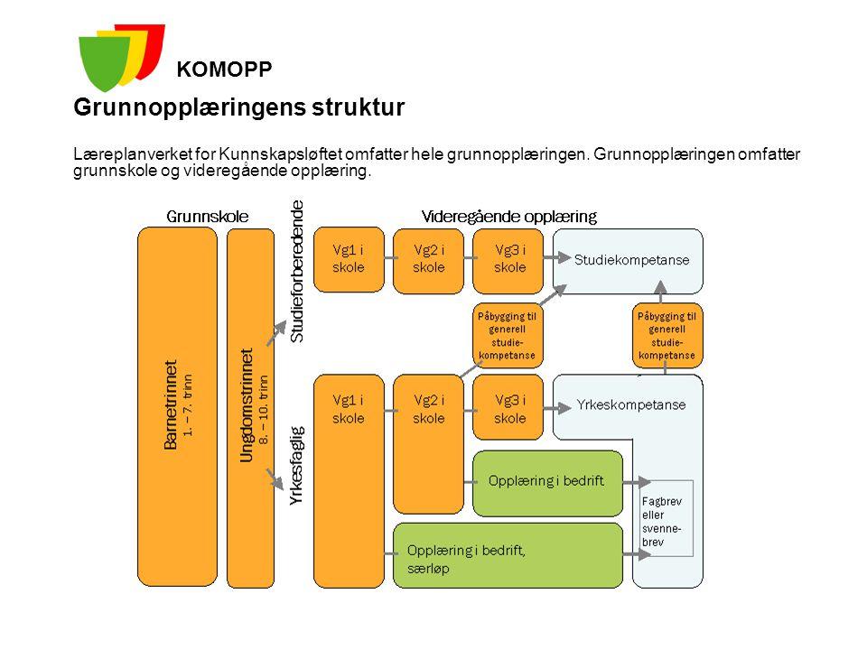 Grunnopplæringens struktur