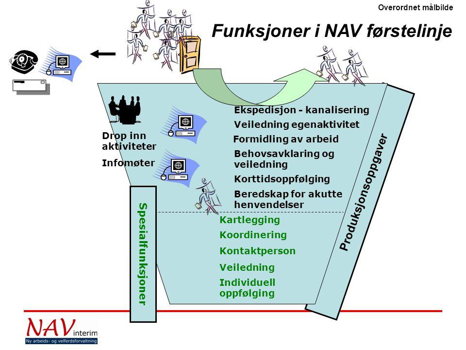 Funksjoner i NAV førstelinje
