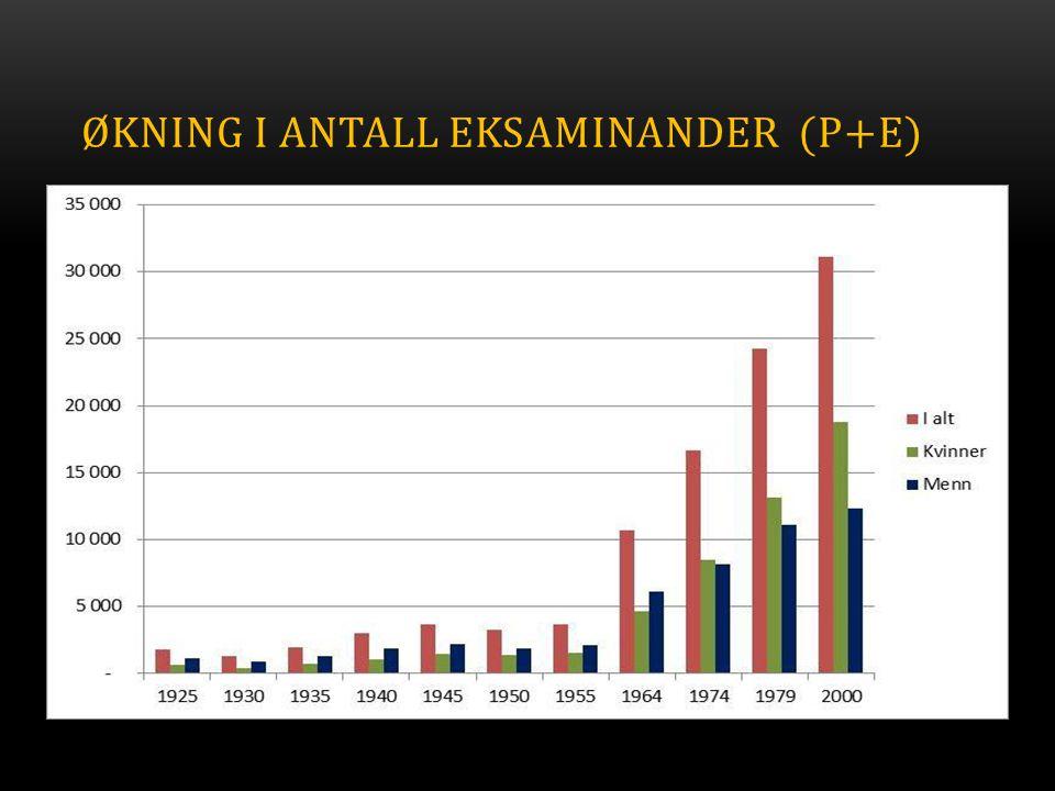 Økning i antall eksaminander (P+E)
