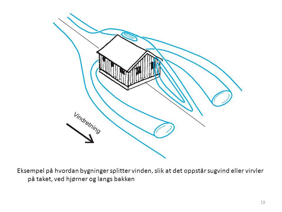 Eksempel på hvordan bygninger splitter vinden, slik at det oppstår sugvind eller virvler på taket, ved hjørner og langs bakken