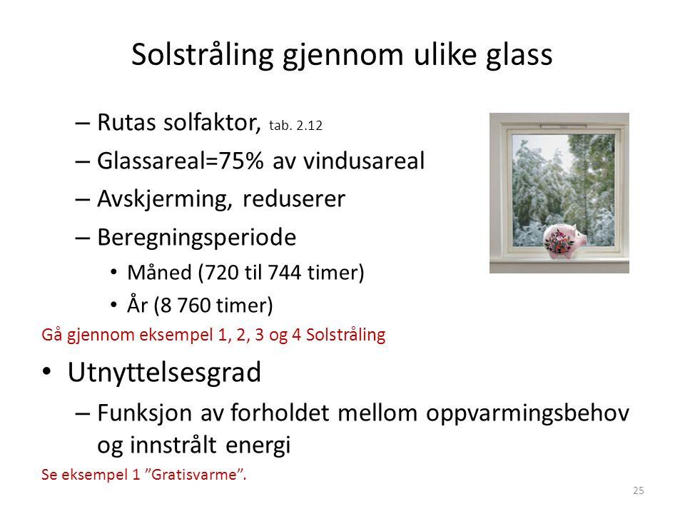 Solstråling gjennom ulike glass