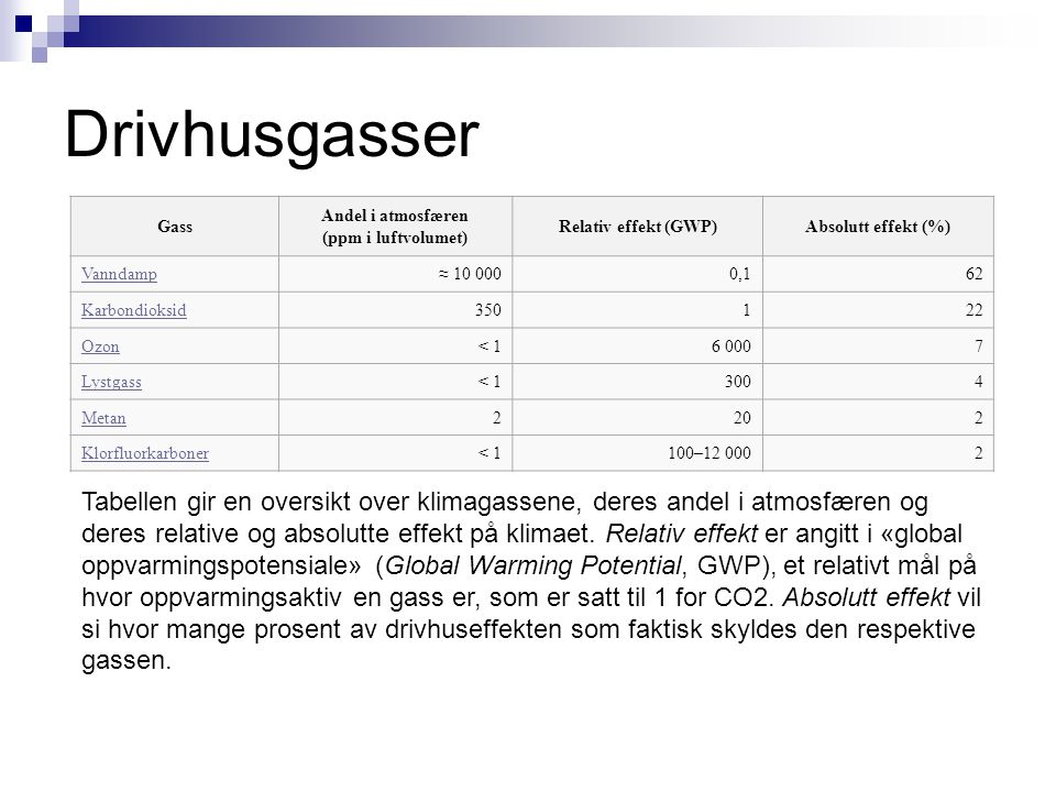 Andel i atmosfæren (ppm i luftvolumet)