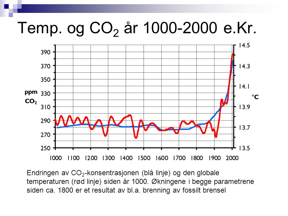 Temp. og CO2 år 1000-2000 e.Kr.
