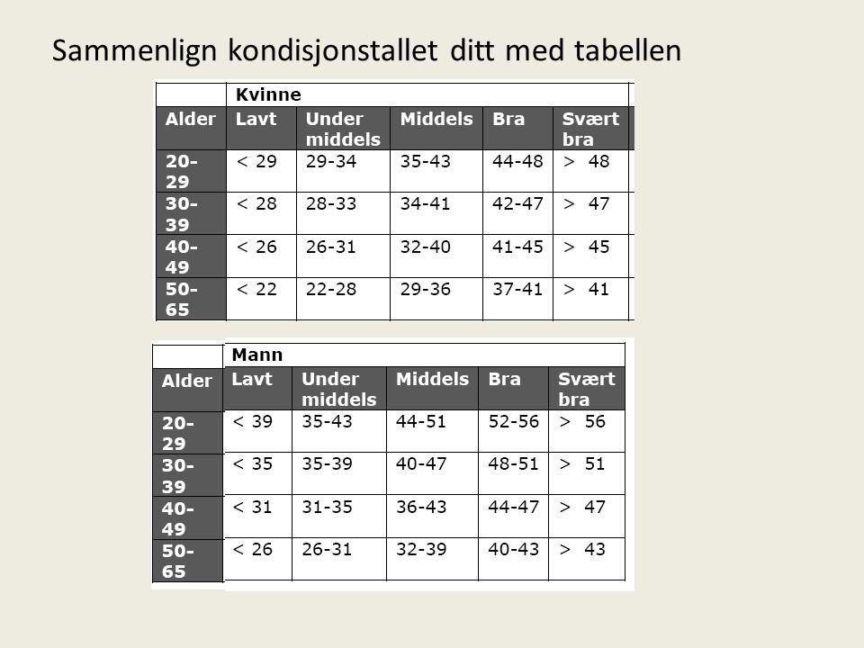Sammenlign kondisjonstallet ditt med tabellen