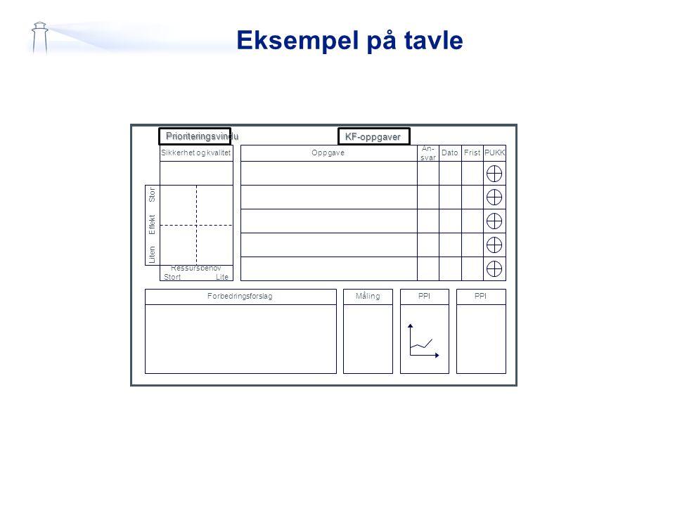 Eksempel på tavle Prioriteringsvindu KF-oppgaver Sikkerhet og kvalitet