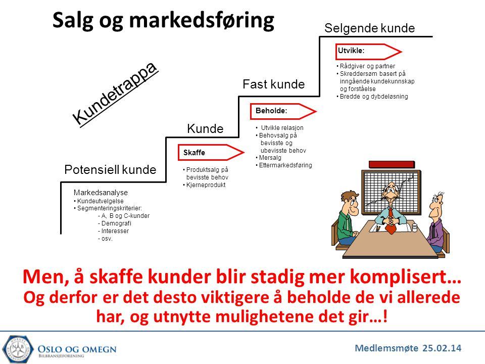 Salg og markedsføring Selgende kunde. Utvikle: Rådgiver og partner. Skreddersøm basert på. inngående kundekunnskap.