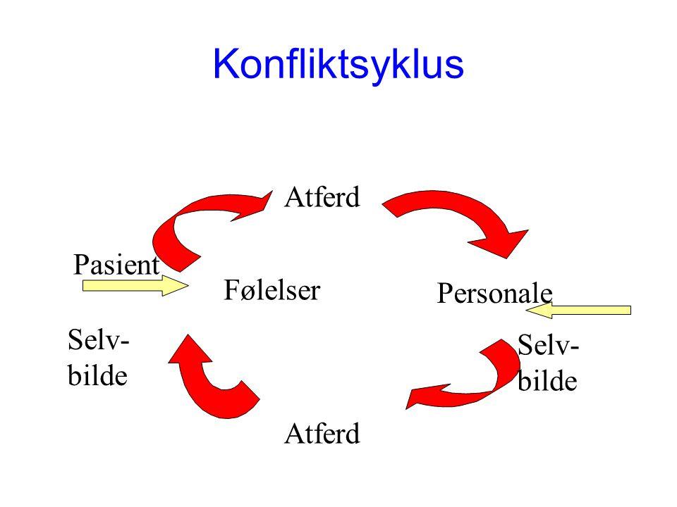 Konfliktsyklus Atferd Pasient Følelser Personale Selv-bilde