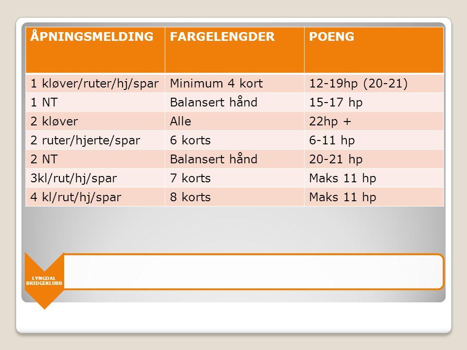 1 kløver/ruter/hj/spar Minimum 4 kort 12-19hp (20-21) 1 NT