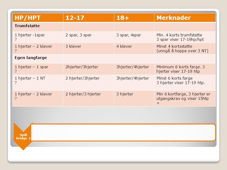 HP/HPT 12-17 18+ Merknader Trumfstøtte 1 hjerter -1spar