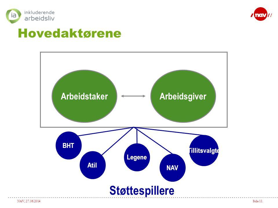 Hovedaktørene Støttespillere Arbeidstaker Arbeidsgiver BHT