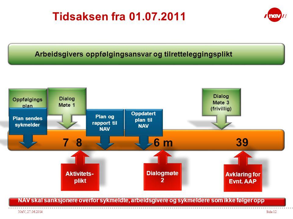 Tidsaksen fra 01.07.2011 Arbeidsgivers oppfølgingsansvar og tilretteleggingsplikt. Oppfølgings. plan.