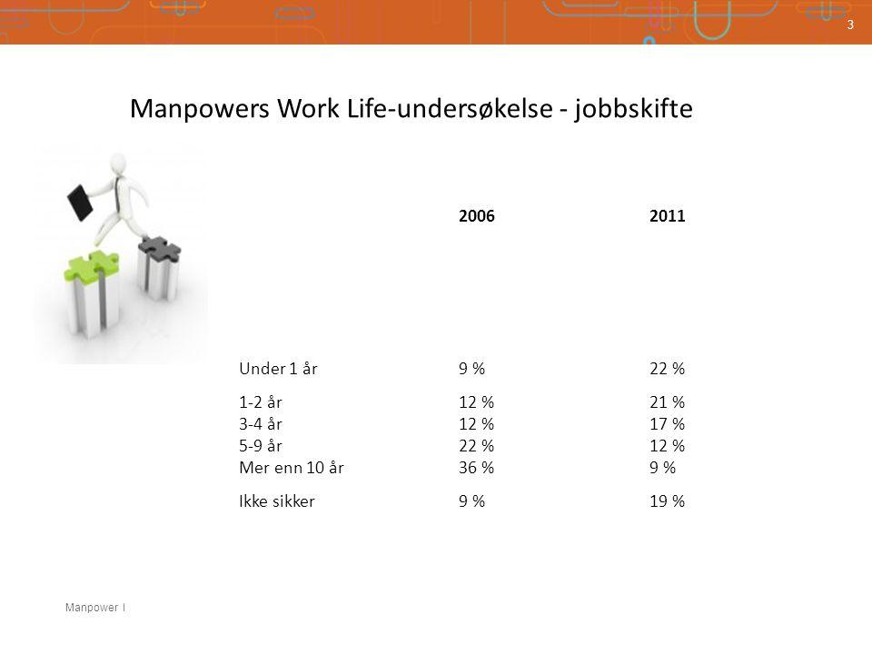 Manpowers Work Life-undersøkelse - jobbskifte