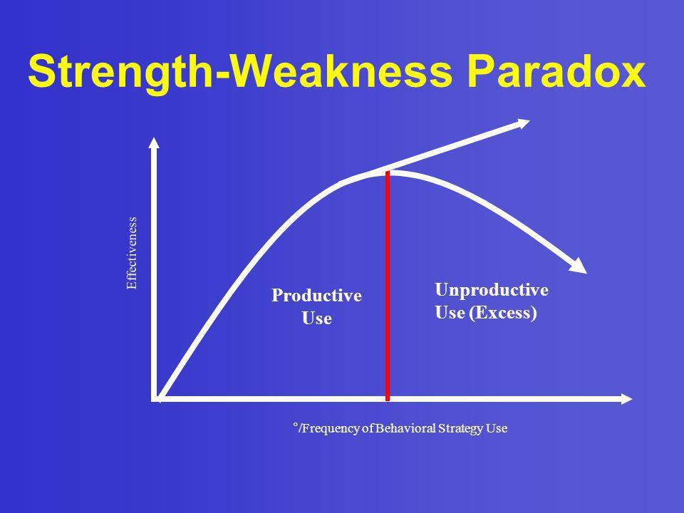 Strength-Weakness Paradox
