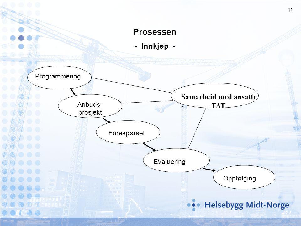 Prosessen - Innkjøp - Samarbeid med ansatte - TAT Programmering