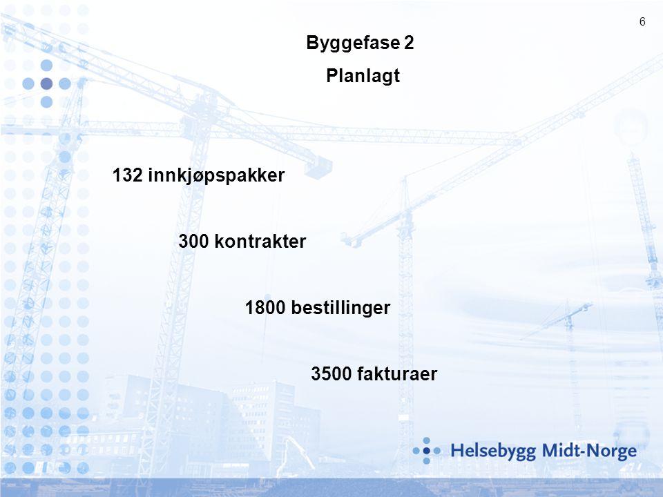 Byggefase 2 Planlagt 132 innkjøpspakker 300 kontrakter 1800 bestillinger 3500 fakturaer