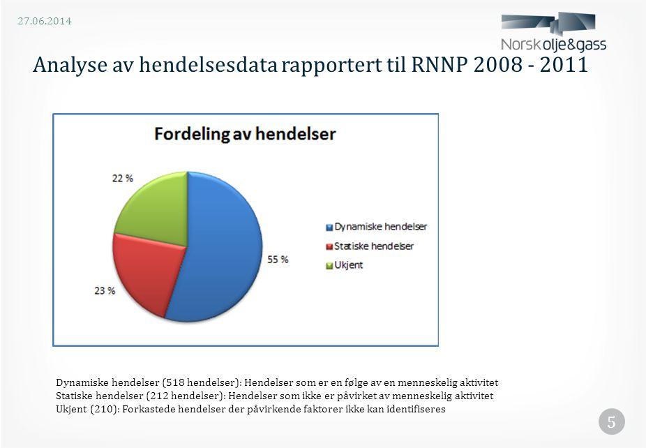 Analyse av hendelsesdata rapportert til RNNP 2008 - 2011