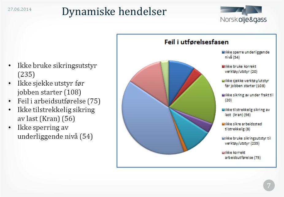 Dynamiske hendelser Ikke bruke sikringsutstyr (235)