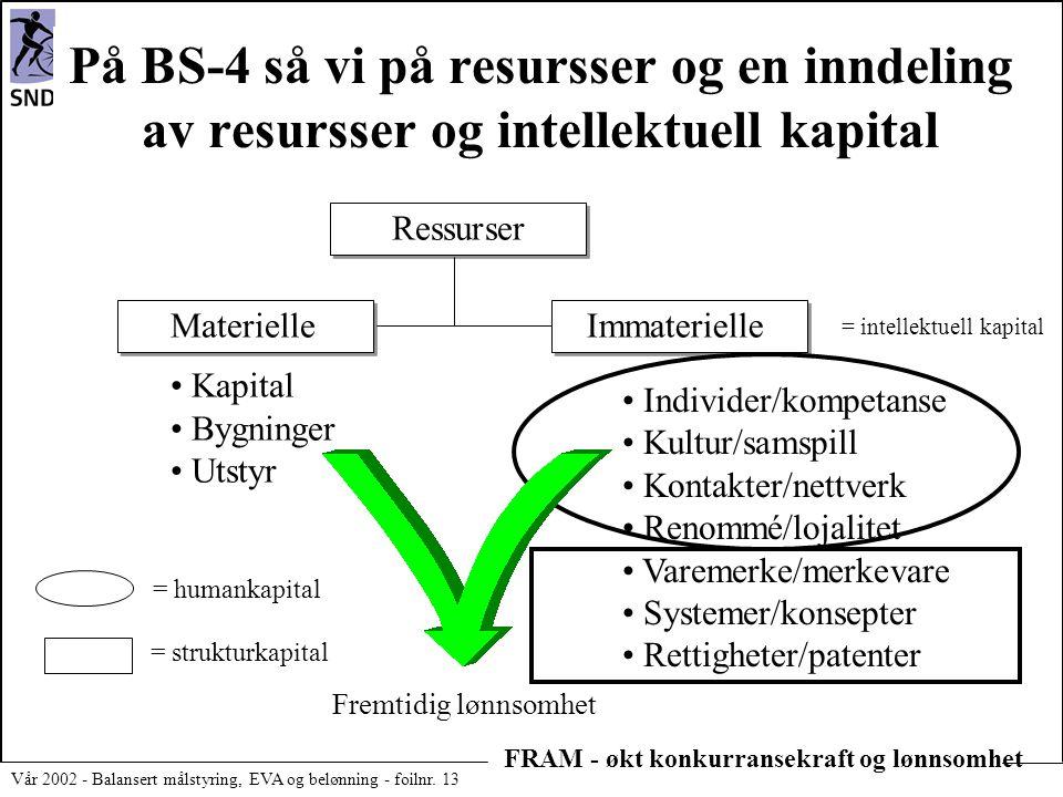 På BS-4 så vi på resursser og en inndeling av resursser og intellektuell kapital