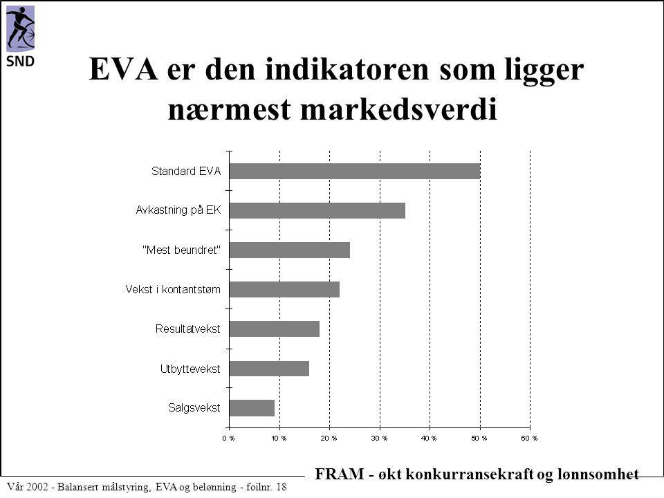 EVA er den indikatoren som ligger nærmest markedsverdi