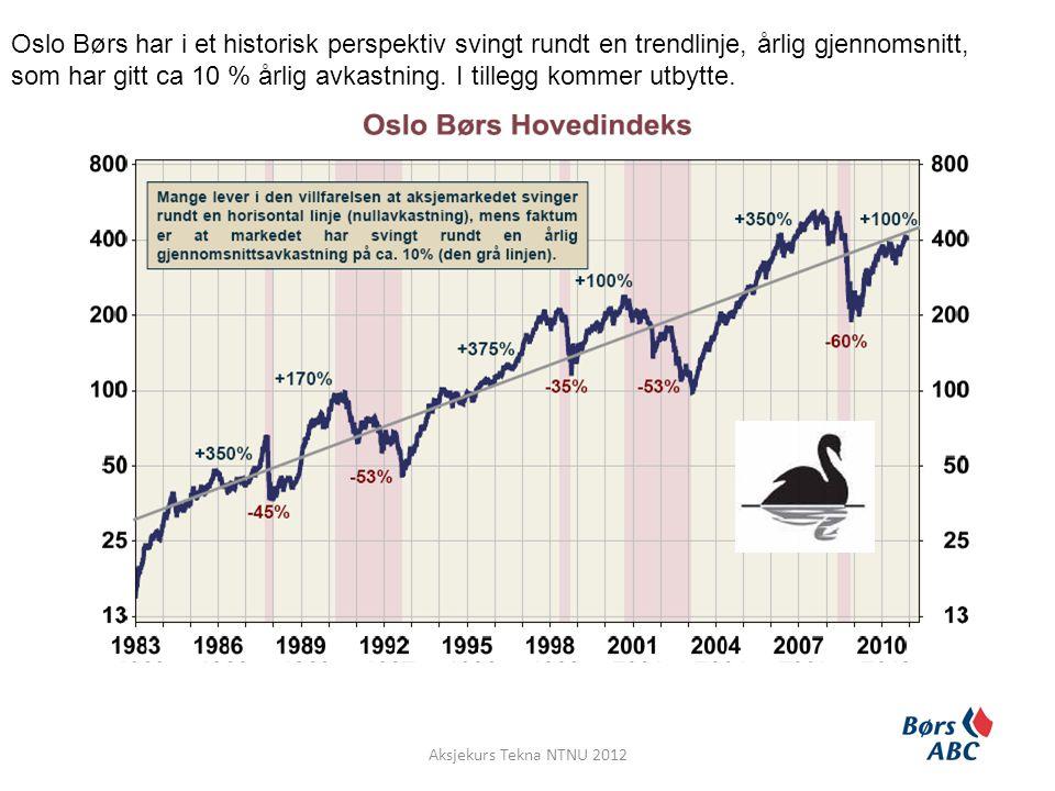 Oslo Børs har i et historisk perspektiv svingt rundt en trendlinje, årlig gjennomsnitt, som har gitt ca 10 % årlig avkastning. I tillegg kommer utbytte.