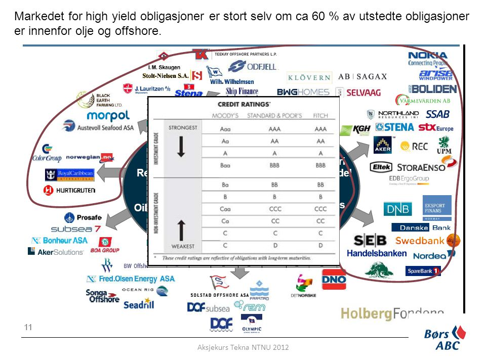 Markedet for high yield obligasjoner er stort selv om ca 60 % av utstedte obligasjoner er innenfor olje og offshore.