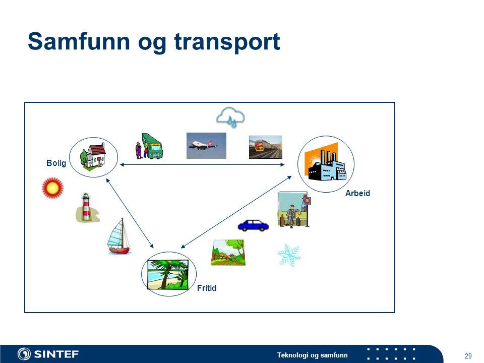 Samfunn og transport Bolig Arbeid Fritid