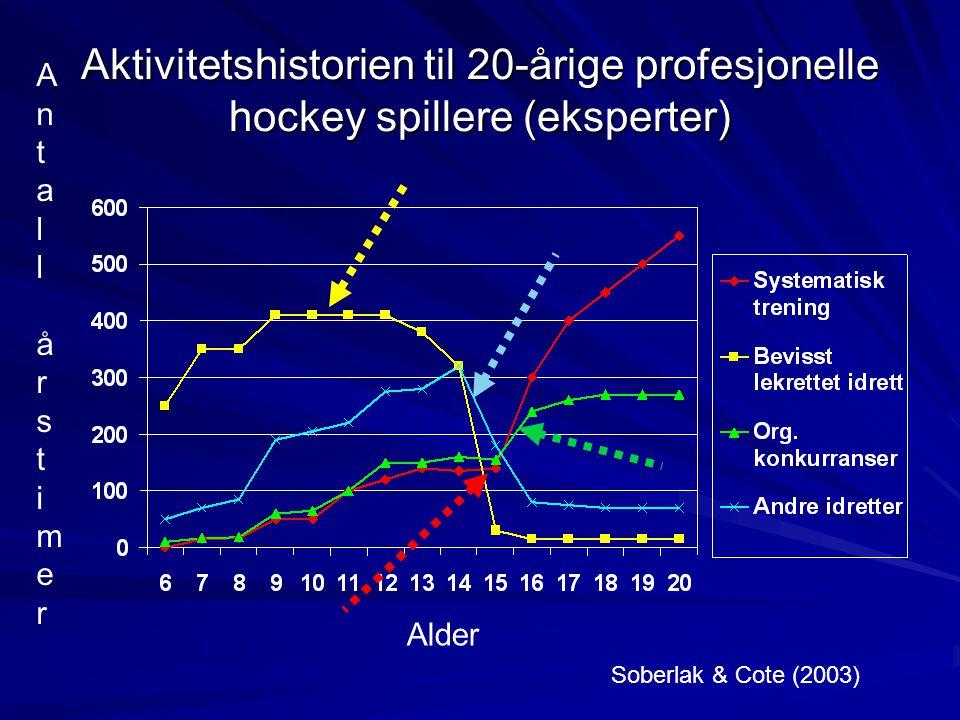 Aktivitetshistorien til 20-årige profesjonelle hockey spillere (eksperter)