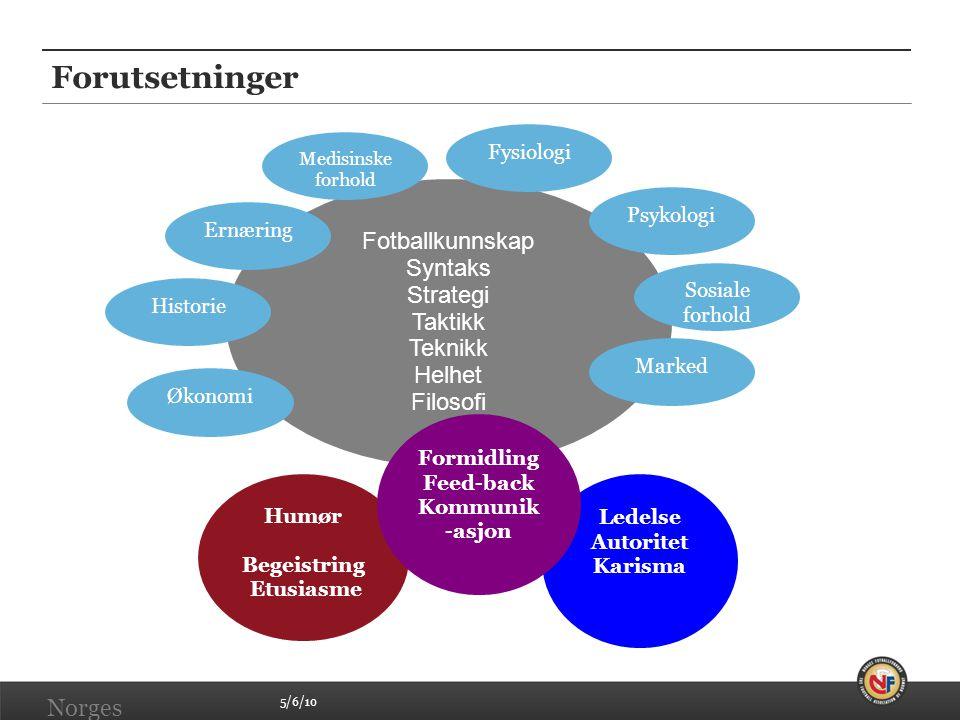 Forutsetninger Fotballkunnskap Syntaks Strategi Taktikk Teknikk Helhet