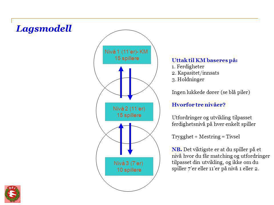 Lagsmodell Nivå 1 (11'er)- KM 15 spillere Uttak til KM baseres på: