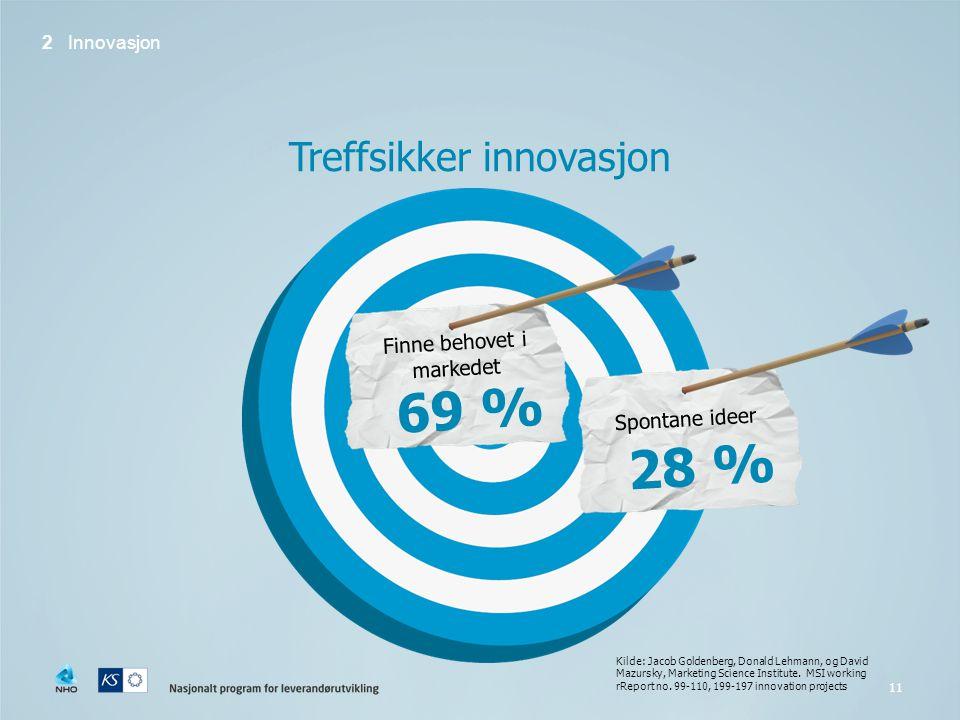 69 % 28 % Treffsikker innovasjon Finne behovet i markedet