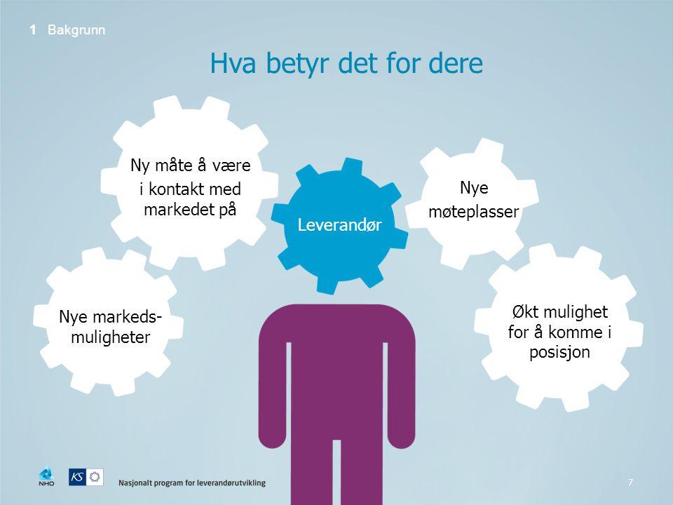 Hva betyr det for dere Ny måte å være i kontakt med markedet på Nye