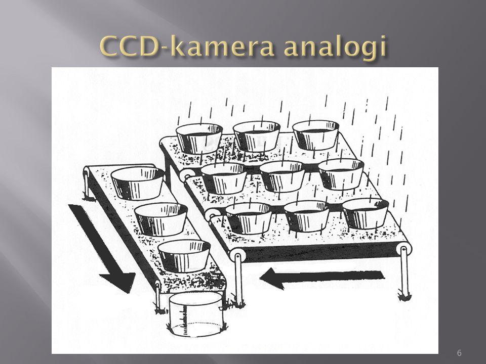 CCD-kamera analogi
